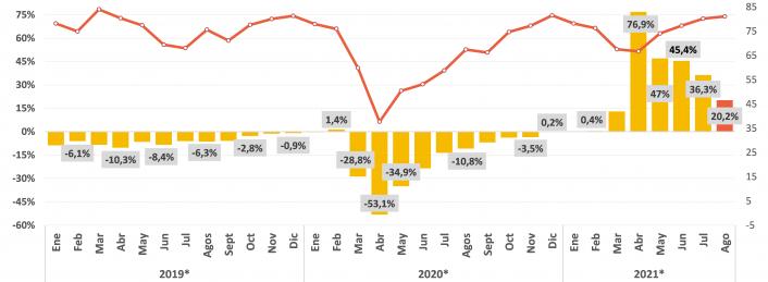 Industria pyme: creció 20,2% anual en agosto